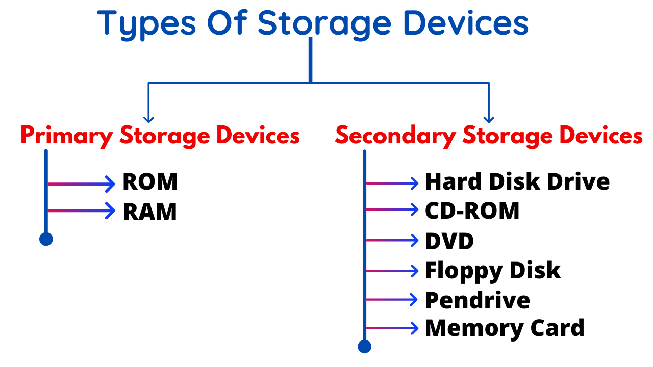 Types of storage devices in hindi